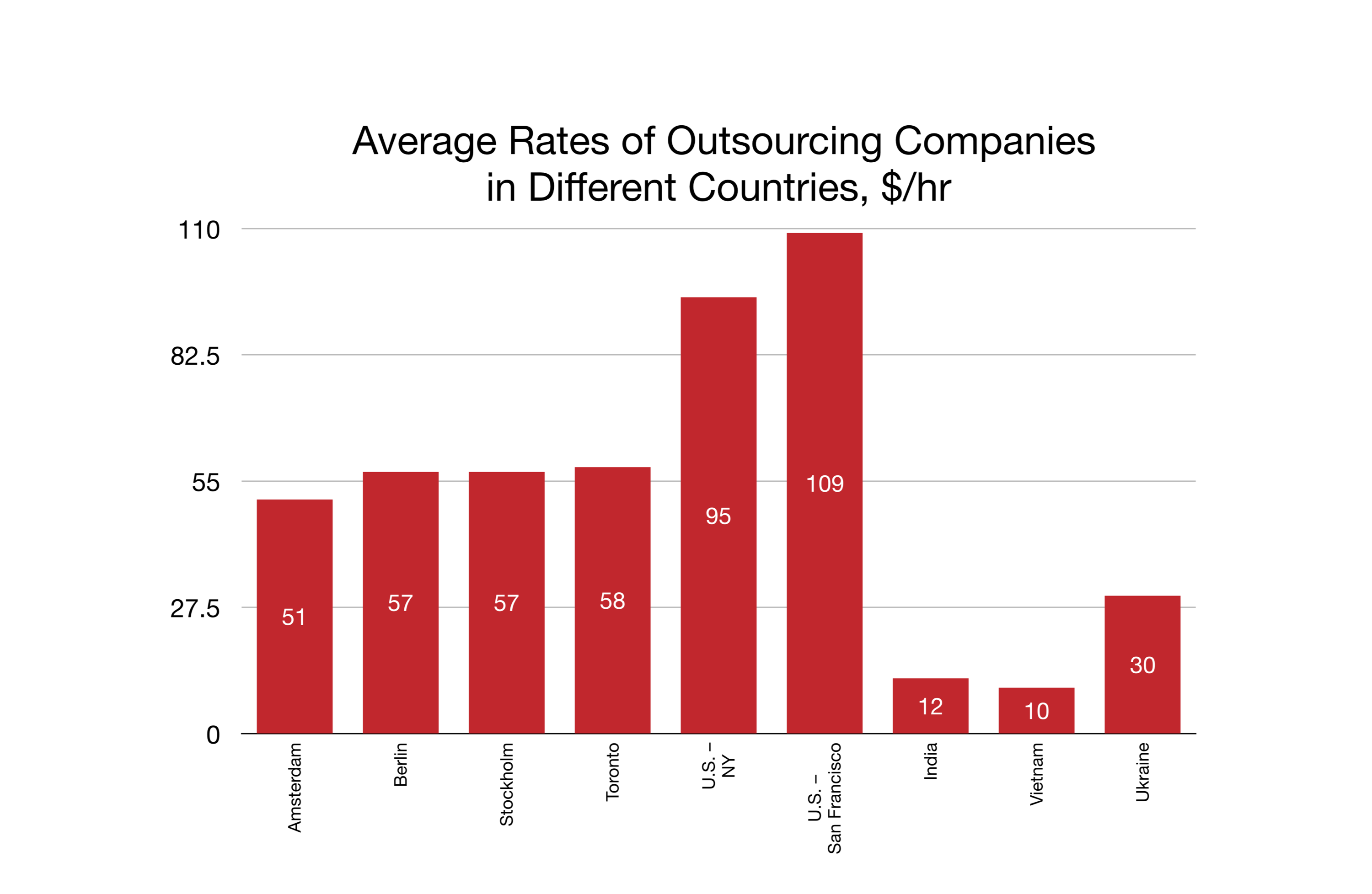 Average Rates of Outsourcing Companies in Different Countries, $/hr