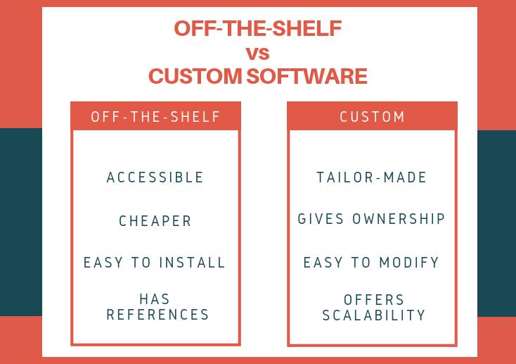 off-th-shelf vs custom software