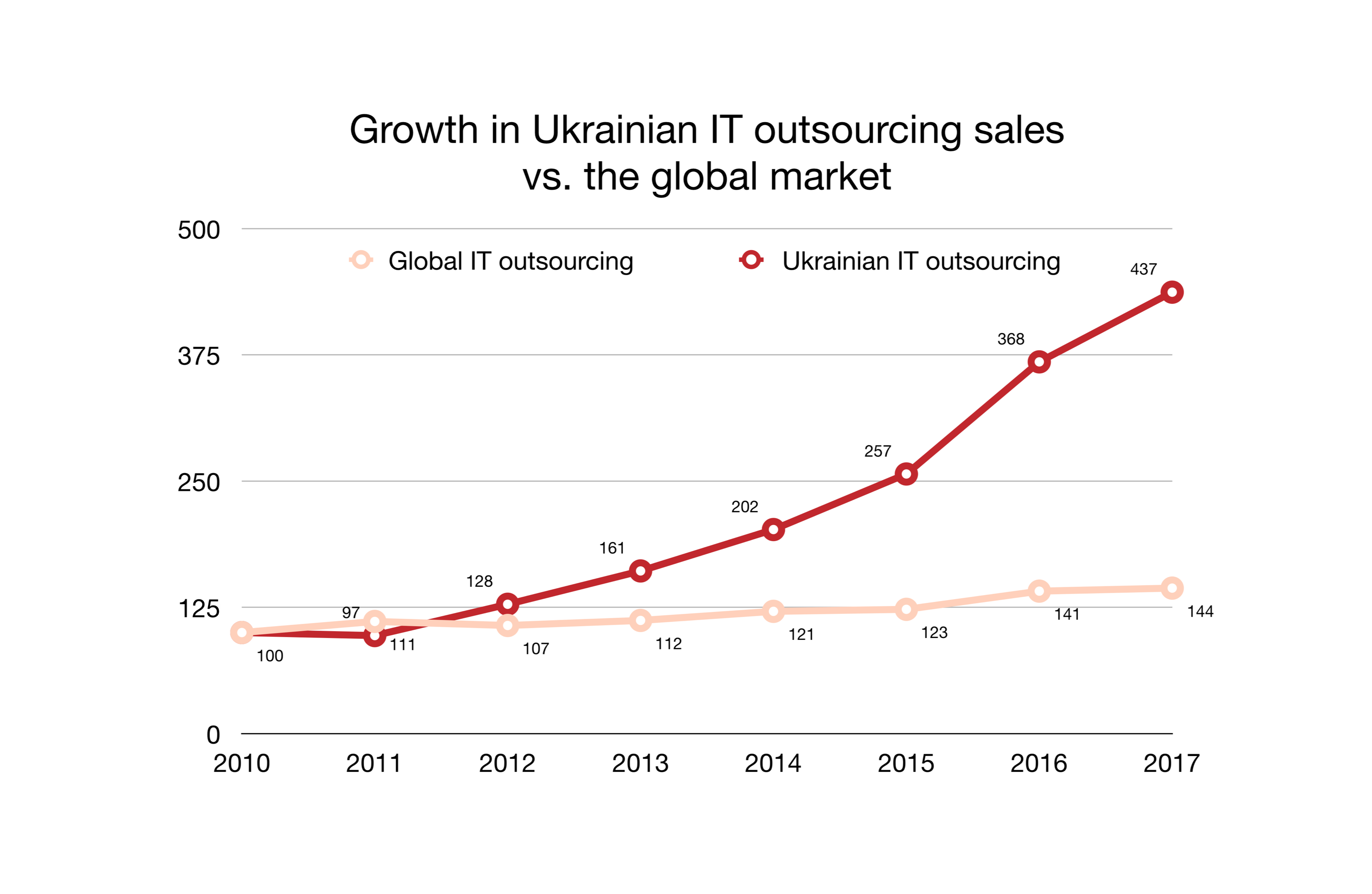 Growth in Ukrainian IT outsourcing sales vs. the global market