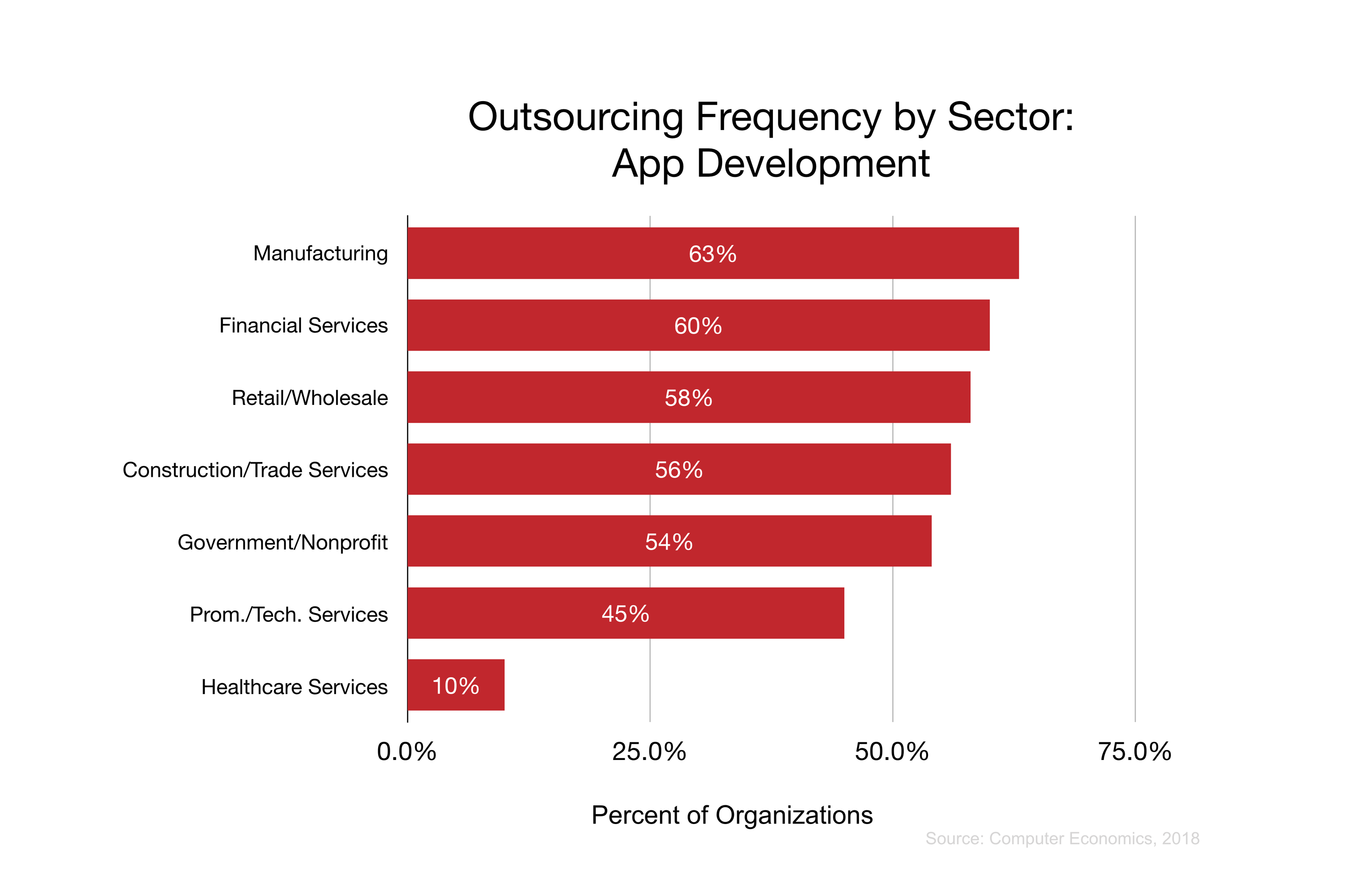Outsourcing Frequency by Sector: App Development