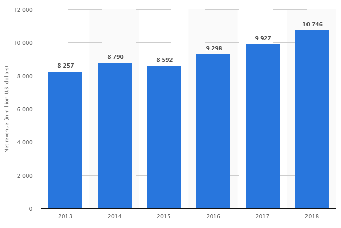 eBay's annual net revenue from 2013 to 2018