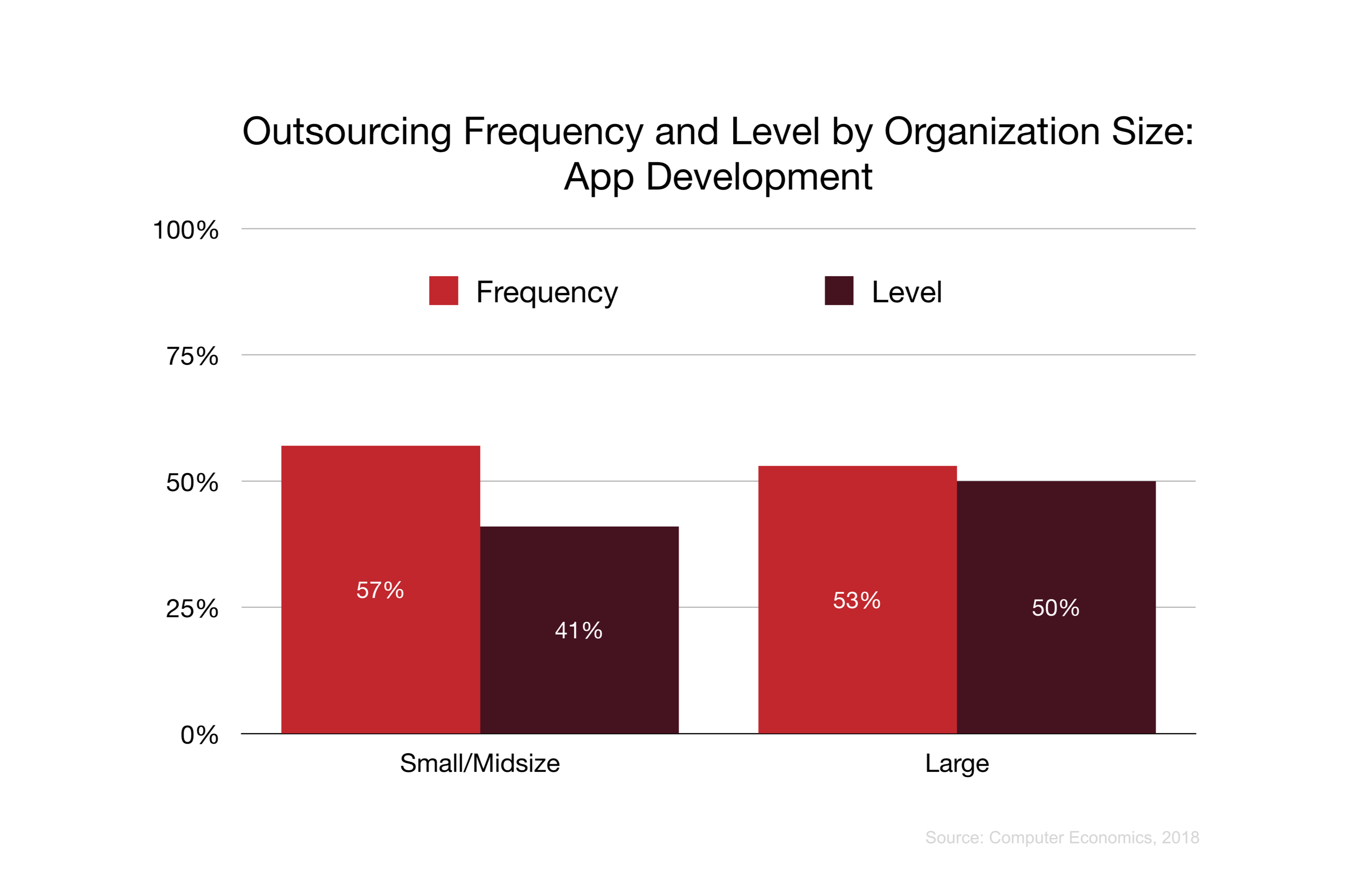 Outsourcing Frequency and Level by Organization Size: App Development