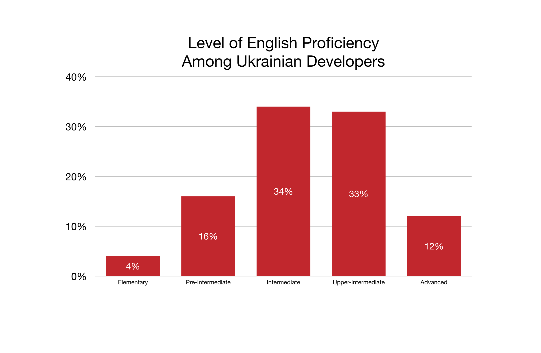 Level of English Proficiency Among Ukrainian Developers