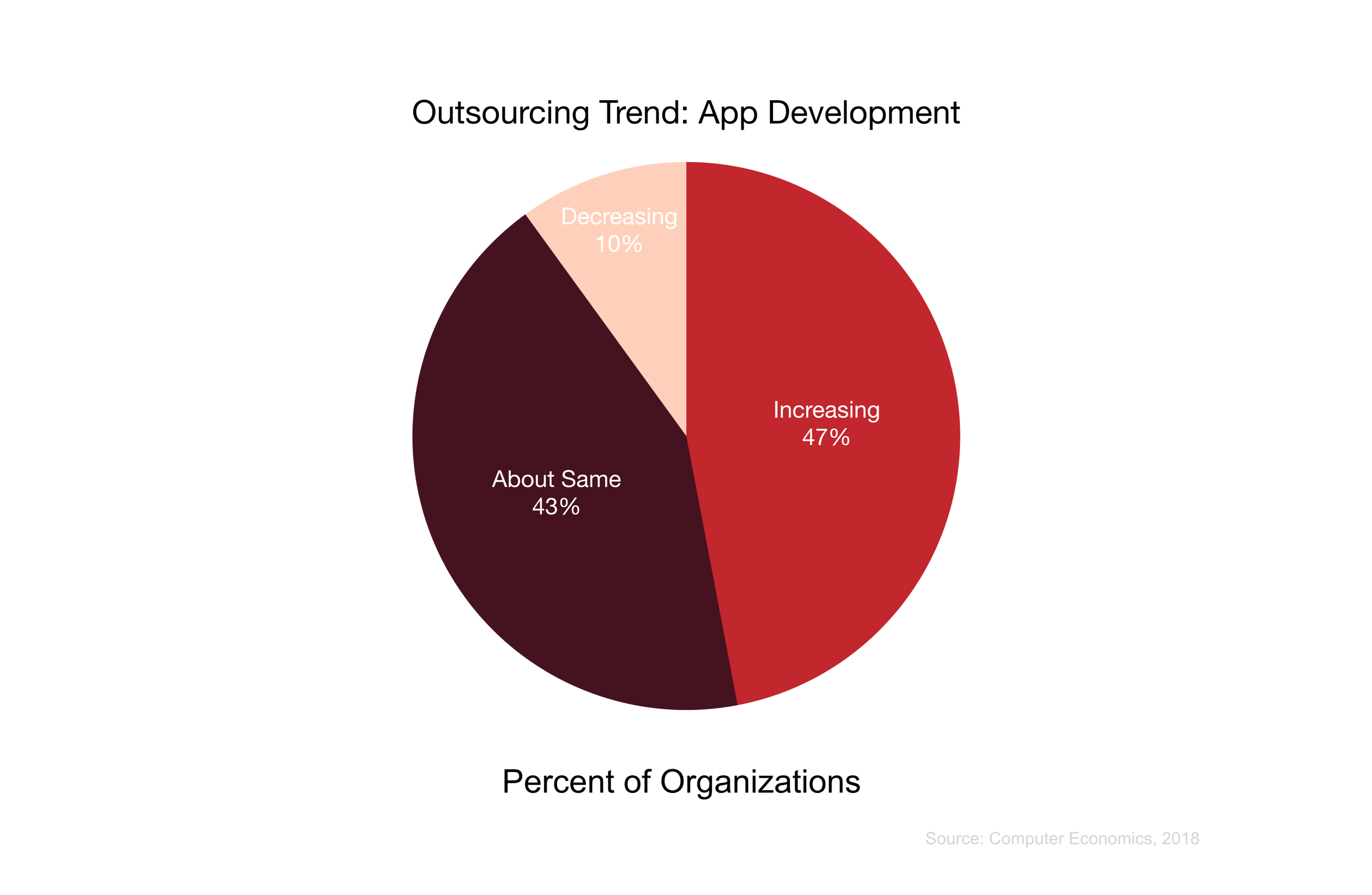 Outsourcing Trend: App Development