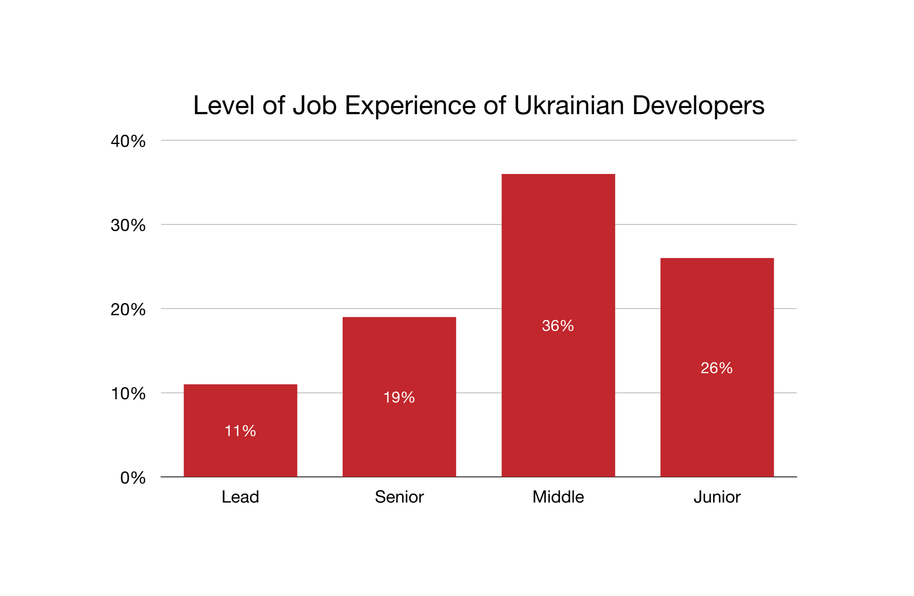 Level of Job Experience of Ukrainian Developers