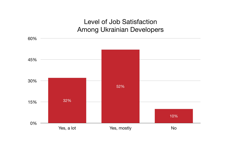 Level of Job Satisfaction Among Ukrainian Developers